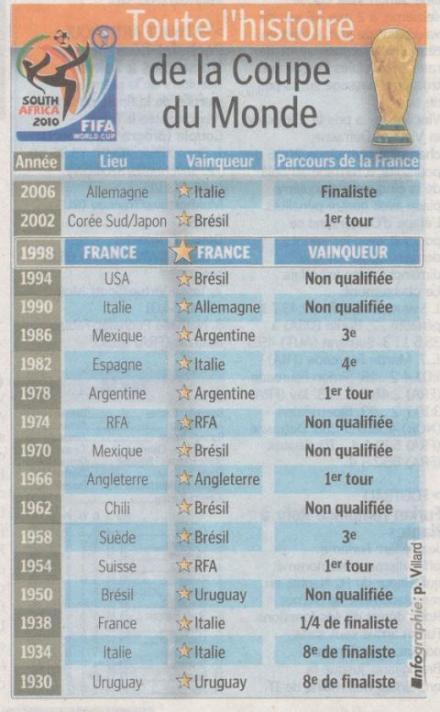 Info sur le foot mondial - Vainqueur coupe du monde 2010 ...